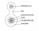 Direct Buried Type Single Sheathed Fiber Optic Cables
